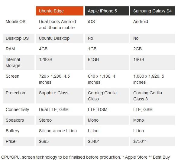 Comparatif Iphone  Et